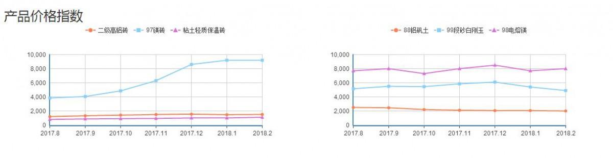 耐火材料价格曲线图