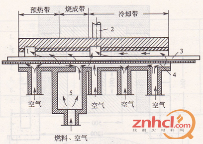 耐材资讯 耐材说  气垫窑是坯体在气垫状态下烧成的隧道窑(图2).