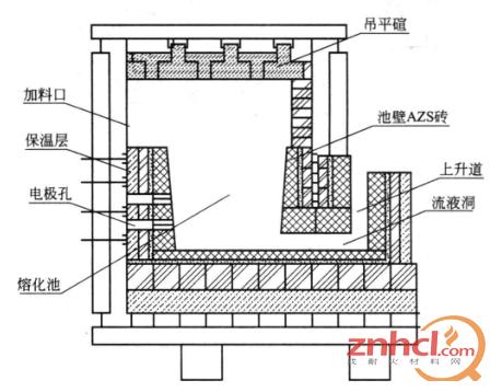 厂房基础用石材砌筑,适当加固了窑底钢结构.