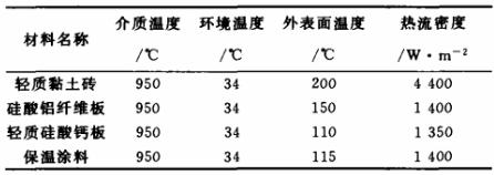 几种保温材料的保温效果