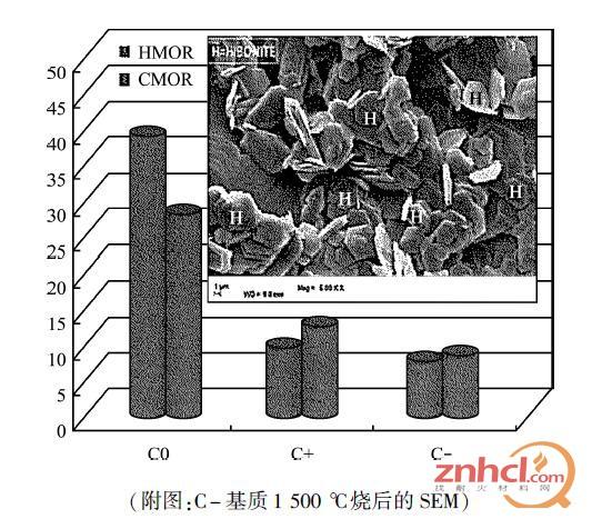 1500 ℃下C0、C+ 和C- 基质的CMOR 及HMOR 比较