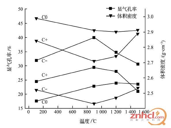 3种浇注料随温度升高体积密度和显气孔率的变化比较