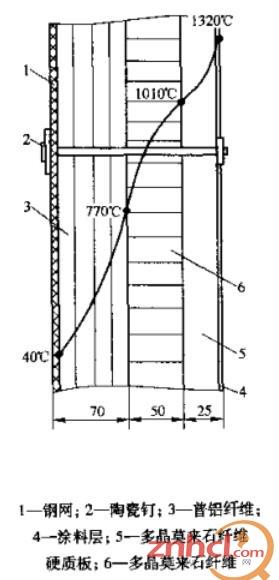 试验用的箱式电炉型号为sx-i2-16,试验中侧墙采用全纤维结构,在侧墙的