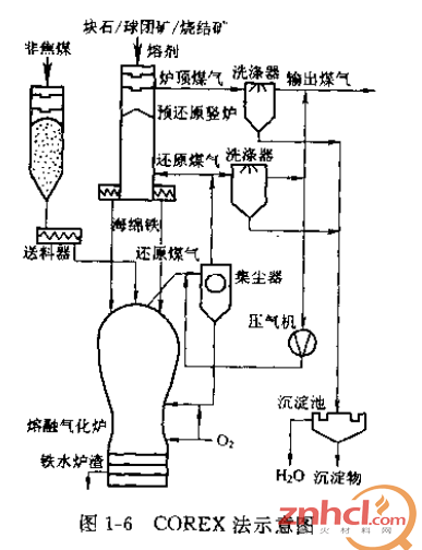 电炉冶炼直接还原技术的特点