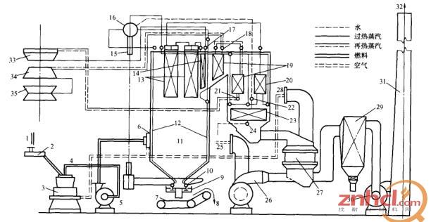 电厂锅炉燃烧系统的工作过程